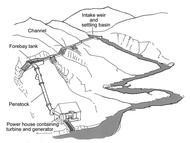 Figure: Schematic of a micro-hydro power system